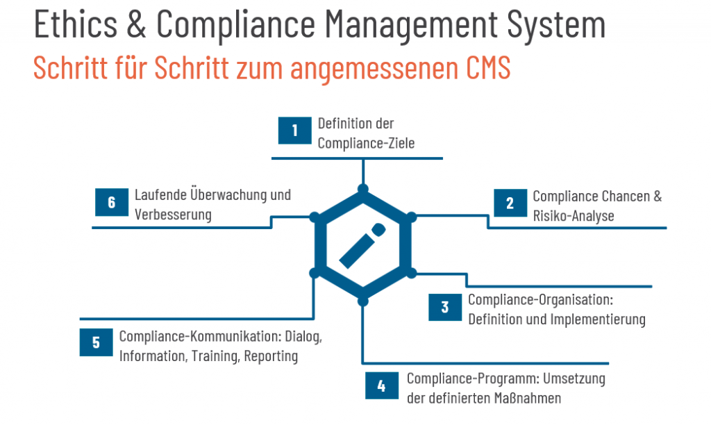Ethics & Compliance Management System 6 Schritte